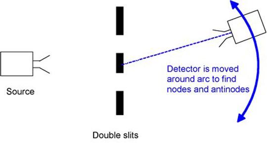 DoubleSlits
