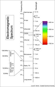 The visible part of the electromagnetic spectrum is from about 400 nm (violet) to 700 nm (red). See the electromagnetic spectrum graphic below from Wikipedia (link to Wikipedia article).