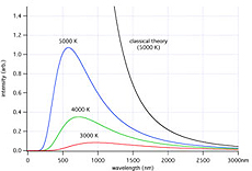 As the temperature of a blackbody increases, the total amount of radiation it produces increases quite rapidly (see maths below) and the wavelength of the most intense radiation decreased (again see maths below). This is summarized in the graph below taken from Wikipedia (link to Wikipedia article).
