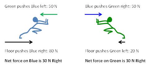 N3-Accel